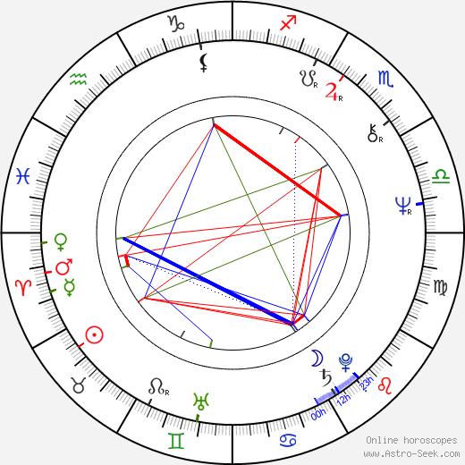 Trish Dempsey astro natal birth chart, Trish Dempsey horoscope, astrology