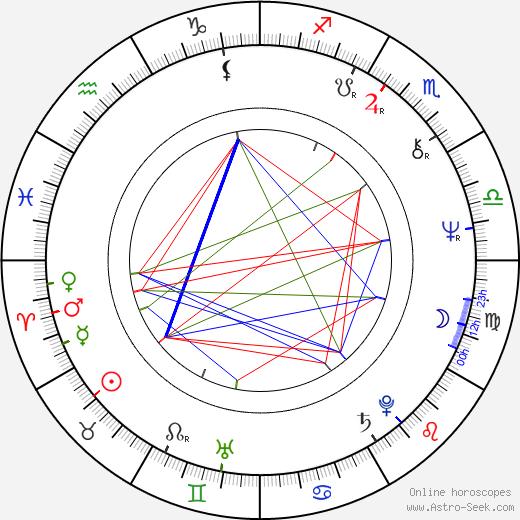 Vladimir Jevtovic birth chart, Vladimir Jevtovic astro natal horoscope, astrology