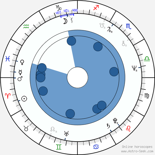 Vladimír Kelbl wikipedia, horoscope, astrology, instagram