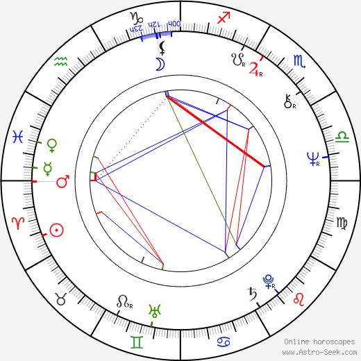 Vladimír Kelbl birth chart, Vladimír Kelbl astro natal horoscope, astrology