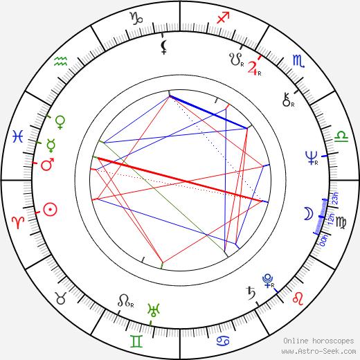 Vladimír Kučera birth chart, Vladimír Kučera astro natal horoscope, astrology