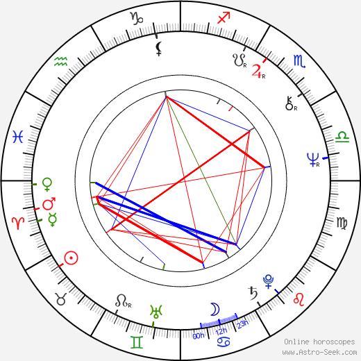 Warren Clarke birth chart, Warren Clarke astro natal horoscope, astrology