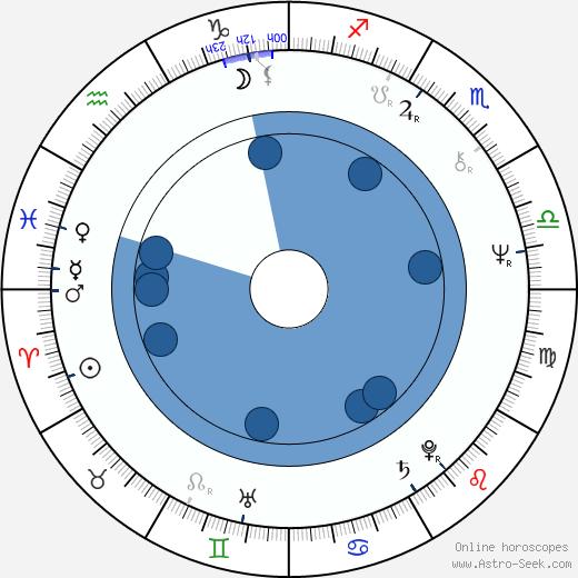 Wayne Northrop wikipedia, horoscope, astrology, instagram