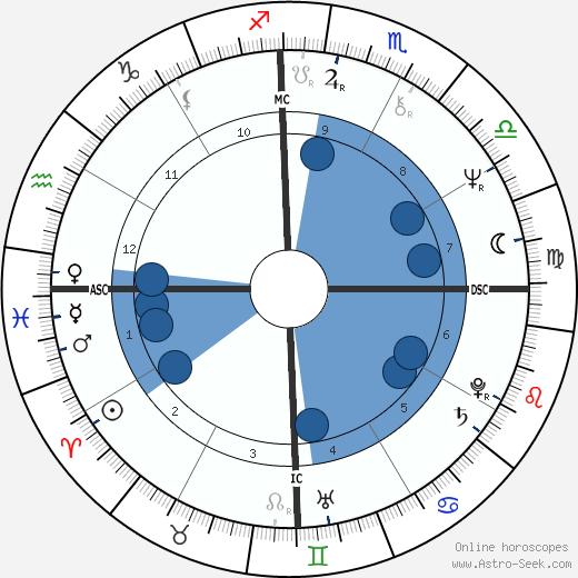 Wiranto wikipedia, horoscope, astrology, instagram