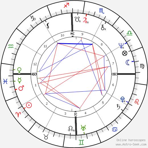 Wiranto astro natal birth chart, Wiranto horoscope, astrology
