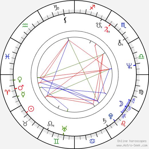 Zbigniew Zaleski astro natal birth chart, Zbigniew Zaleski horoscope, astrology