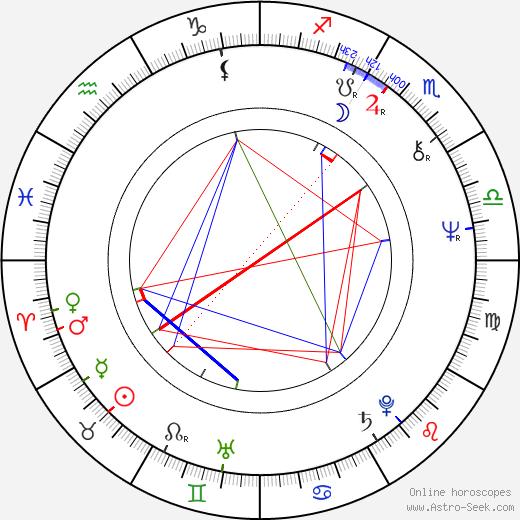 Алан Дэйл Alan Dale день рождения гороскоп, Alan Dale Натальная карта онлайн