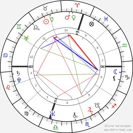 Эндрю Кард Andrew Card Jr. день рождения гороскоп, Andrew Card Jr. Натальная карта онлайн
