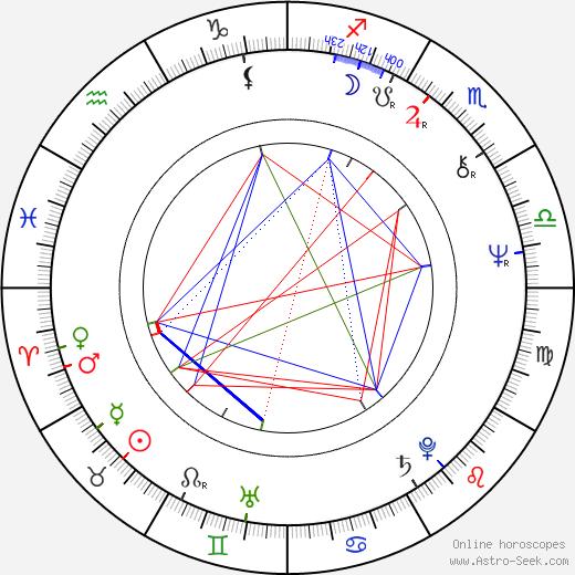 Andrzej Wojaczek astro natal birth chart, Andrzej Wojaczek horoscope, astrology