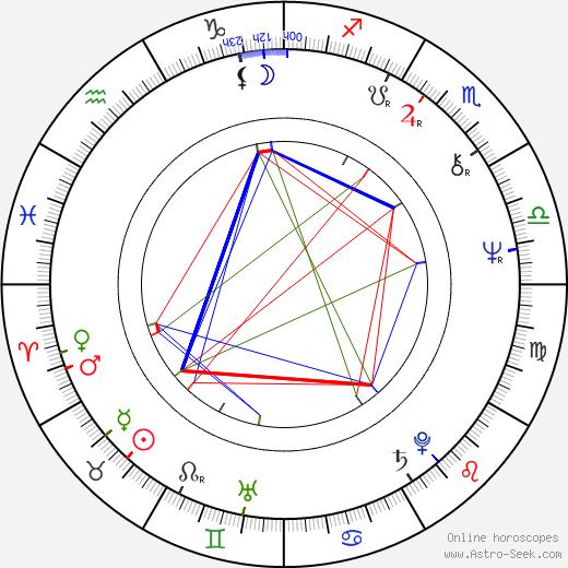 Aneta Voleská astro natal birth chart, Aneta Voleská horoscope, astrology