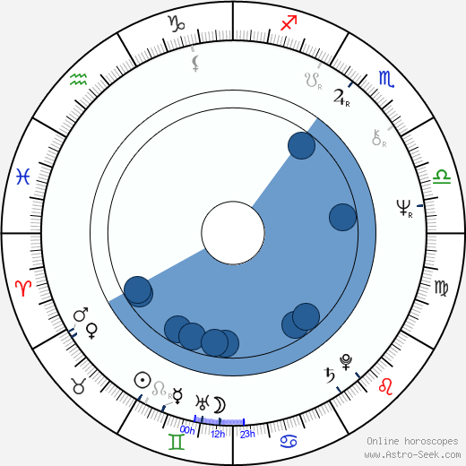Anna Bortlová wikipedia, horoscope, astrology, instagram