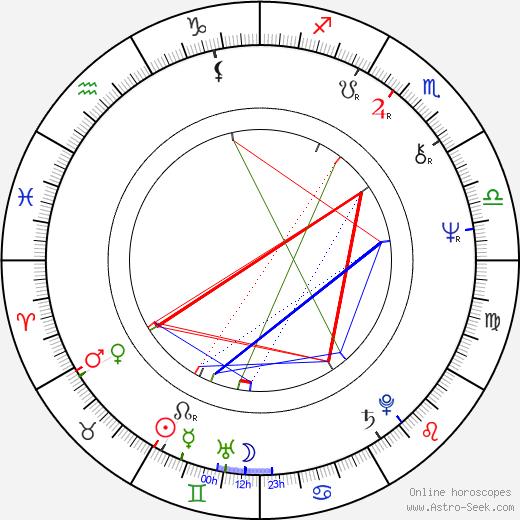 Anna Bortlová astro natal birth chart, Anna Bortlová horoscope, astrology