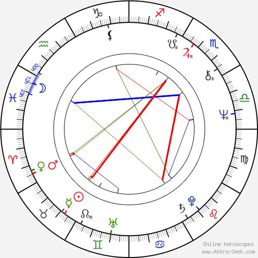 Anne Wiazemsky astro natal birth chart, Anne Wiazemsky horoscope, astrology