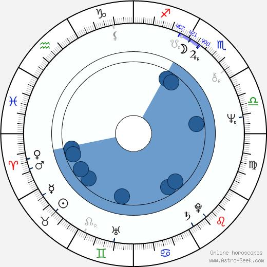 Barbara Burska wikipedia, horoscope, astrology, instagram
