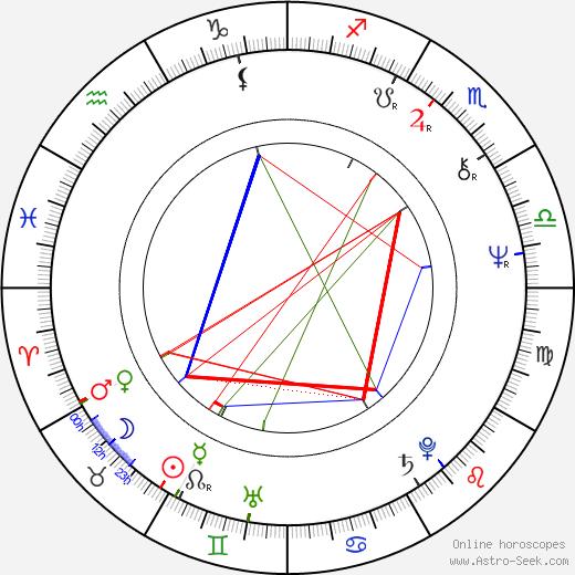 Barbara Schöne день рождения гороскоп, Barbara Schöne Натальная карта онлайн