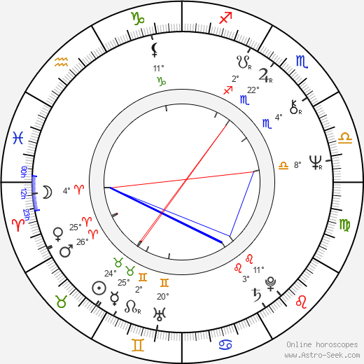 Bill Smitrovich birth chart, biography, wikipedia 2018, 2019