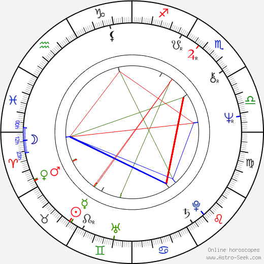 Bill Smitrovich astro natal birth chart, Bill Smitrovich horoscope, astrology