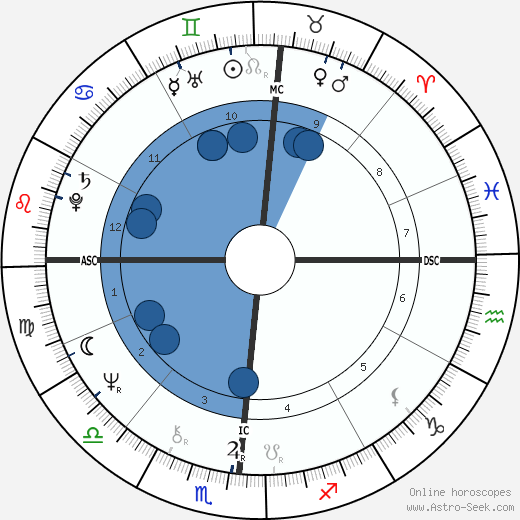 Brandon Wilder wikipedia, horoscope, astrology, instagram
