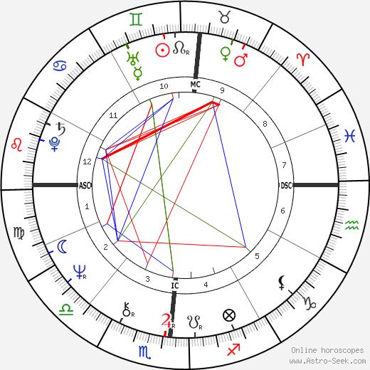 Brandon Wilder birth chart, Brandon Wilder astro natal horoscope, astrology