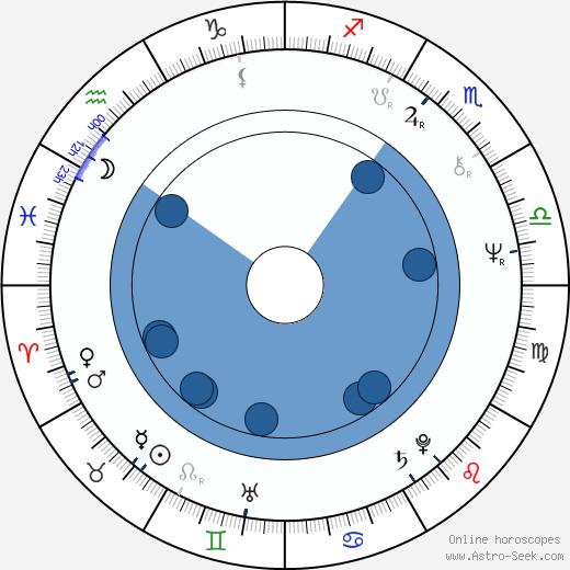 Charles Gordon wikipedia, horoscope, astrology, instagram