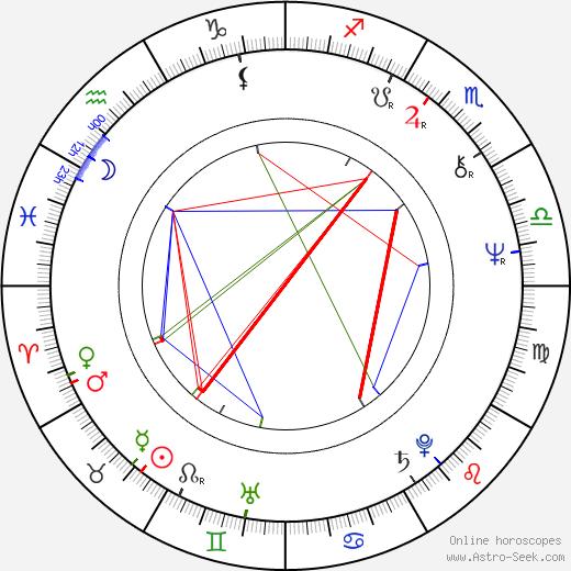 Charles Gordon birth chart, Charles Gordon astro natal horoscope, astrology