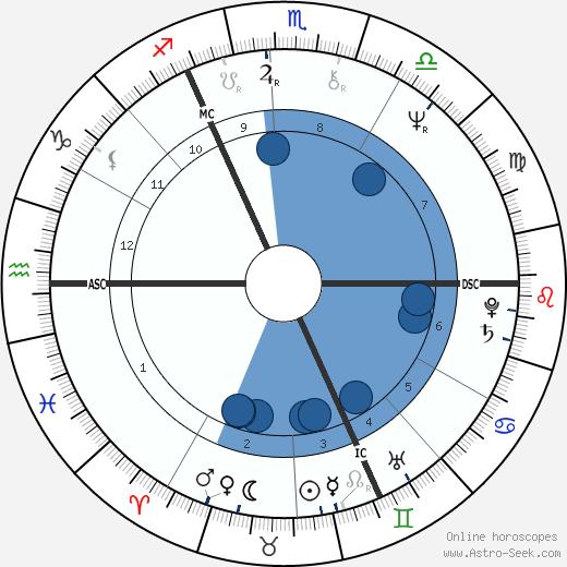 Christopher Chope wikipedia, horoscope, astrology, instagram
