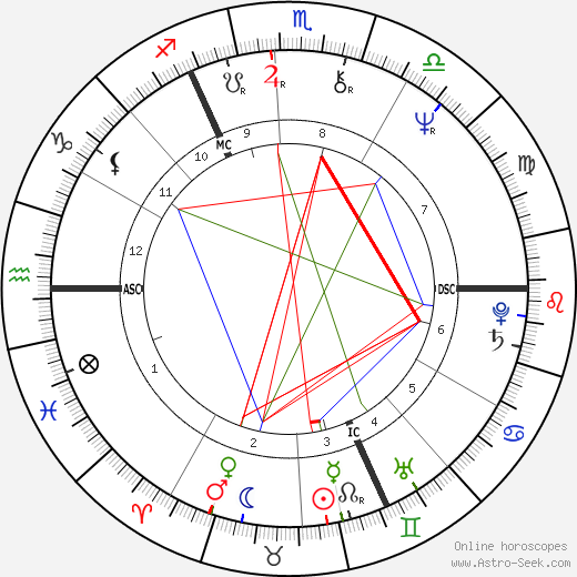 Christopher Chope birth chart, Christopher Chope astro natal horoscope, astrology