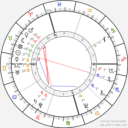 David Helfgott birth chart, biography, wikipedia 2020, 2021