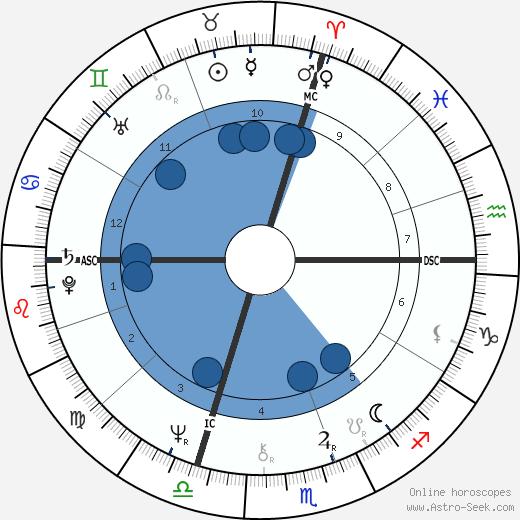 Emmanuel Krivine wikipedia, horoscope, astrology, instagram