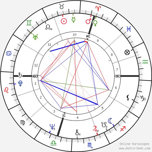 Emmanuel Krivine tema natale, oroscopo, Emmanuel Krivine oroscopi gratuiti, astrologia