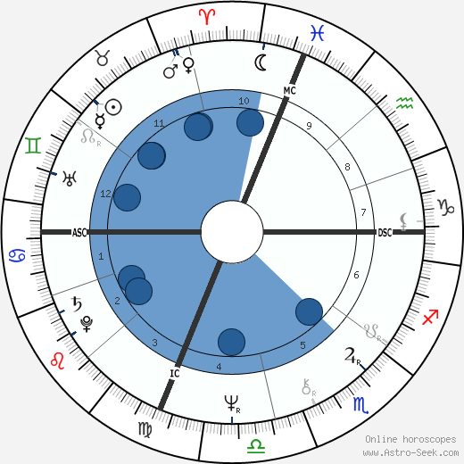 Enzo Acampora wikipedia, horoscope, astrology, instagram
