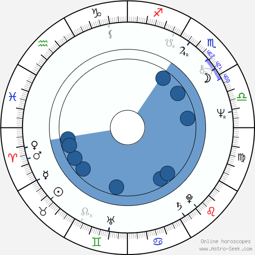 Filip Trifonov wikipedia, horoscope, astrology, instagram