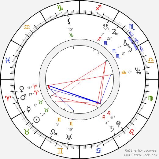 Filip Trifonov birth chart, biography, wikipedia 2020, 2021