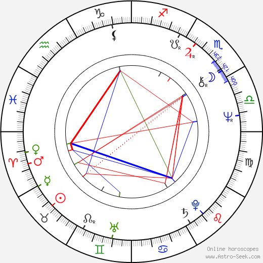 Filip Trifonov birth chart, Filip Trifonov astro natal horoscope, astrology