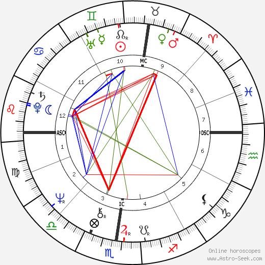 Flavio Bucci день рождения гороскоп, Flavio Bucci Натальная карта онлайн
