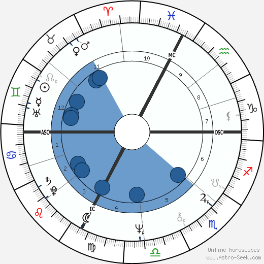 Franco Branciaroli wikipedia, horoscope, astrology, instagram