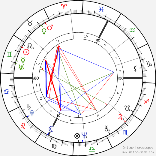 Franco Branciaroli tema natale, oroscopo, Franco Branciaroli oroscopi gratuiti, astrologia