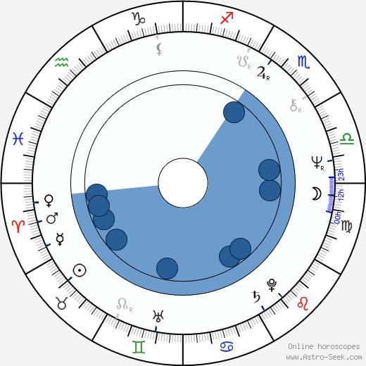 Grazyna Barszczewska wikipedia, horoscope, astrology, instagram