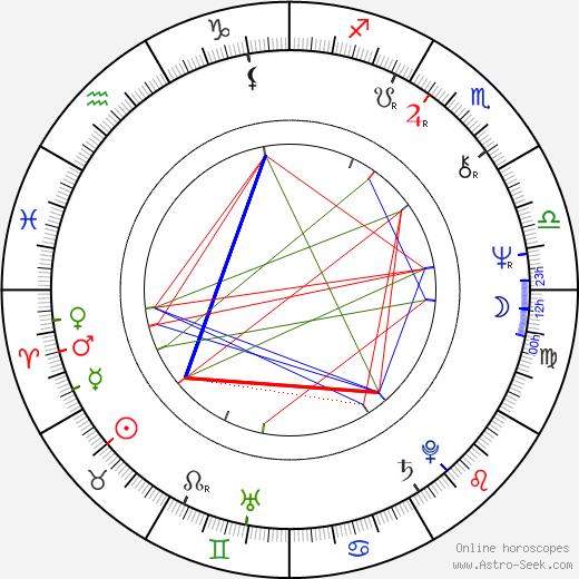 Grazyna Barszczewska birth chart, Grazyna Barszczewska astro natal horoscope, astrology