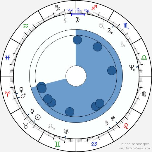 Greg Finley wikipedia, horoscope, astrology, instagram