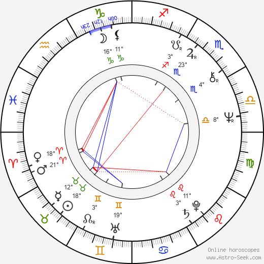 Györgyi Andai birth chart, biography, wikipedia 2019, 2020