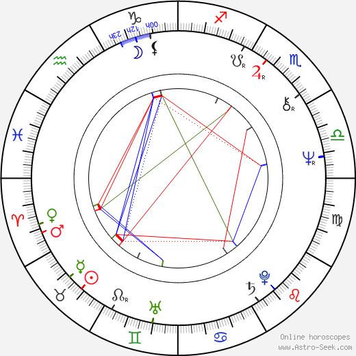 Györgyi Andai birth chart, Györgyi Andai astro natal horoscope, astrology