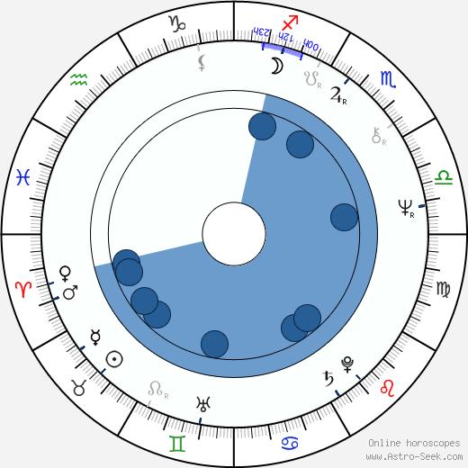 J. D. Hall wikipedia, horoscope, astrology, instagram