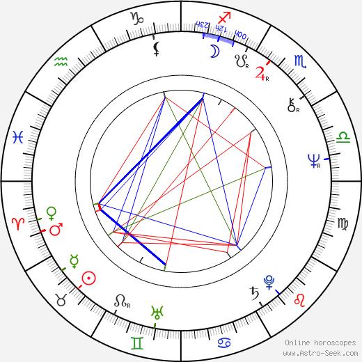 J. D. Hall birth chart, J. D. Hall astro natal horoscope, astrology