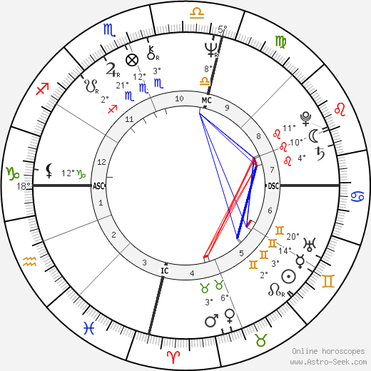 Jacki Weaver birth chart, biography, wikipedia 2018, 2019
