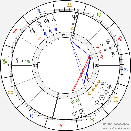 Jacki Weaver birth chart, biography, wikipedia 2019, 2020