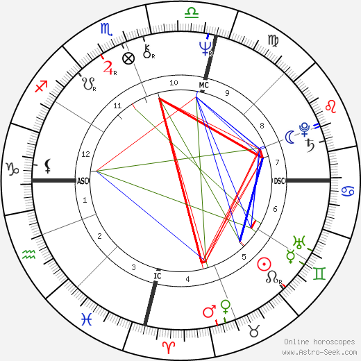 Jacki Weaver astro natal birth chart, Jacki Weaver horoscope, astrology