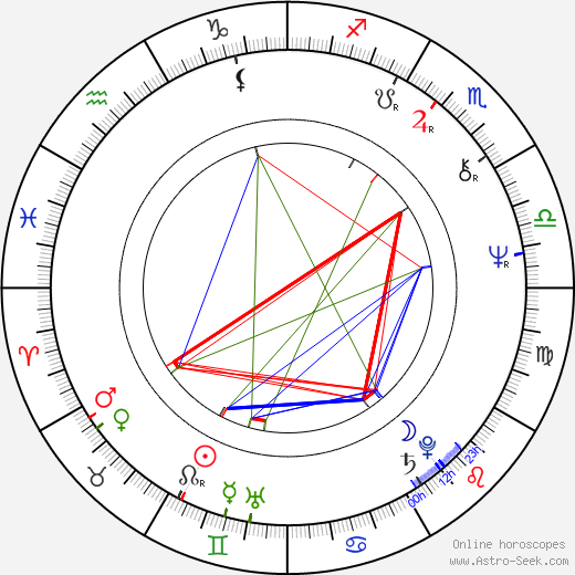 Jan Kulczycki astro natal birth chart, Jan Kulczycki horoscope, astrology