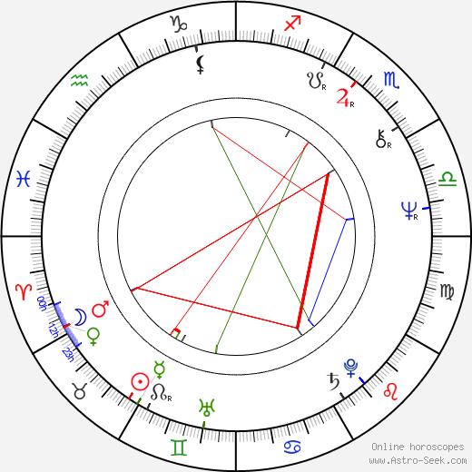 Jan Řeřicha birth chart, Jan Řeřicha astro natal horoscope, astrology