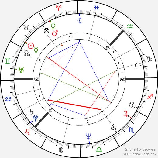 Janette Tough tema natale, oroscopo, Janette Tough oroscopi gratuiti, astrologia